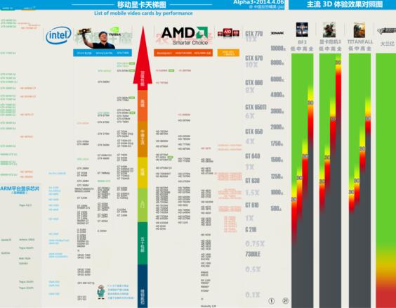 笔记本cpu天梯图,笔记本CPU性能排行版